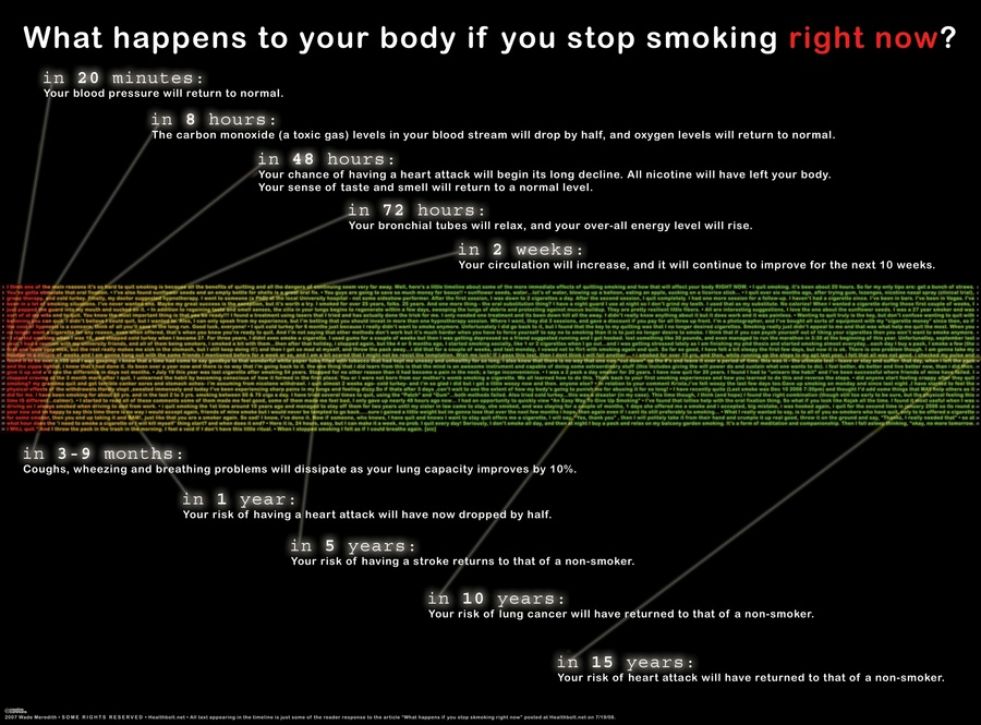 Health Benefits of Stopping Smoking